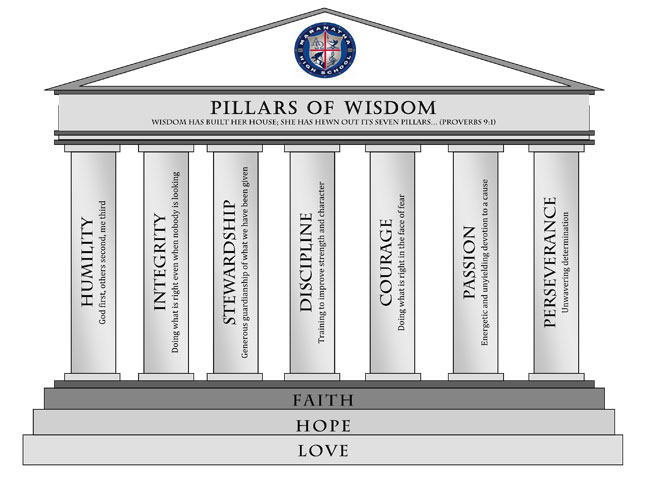 List Of Synonyms And Antonyms Of The Word Seven Pillars
